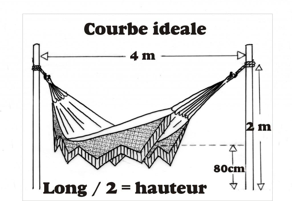 Hamac courbe idéale