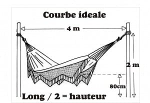 hamac courbe ideale