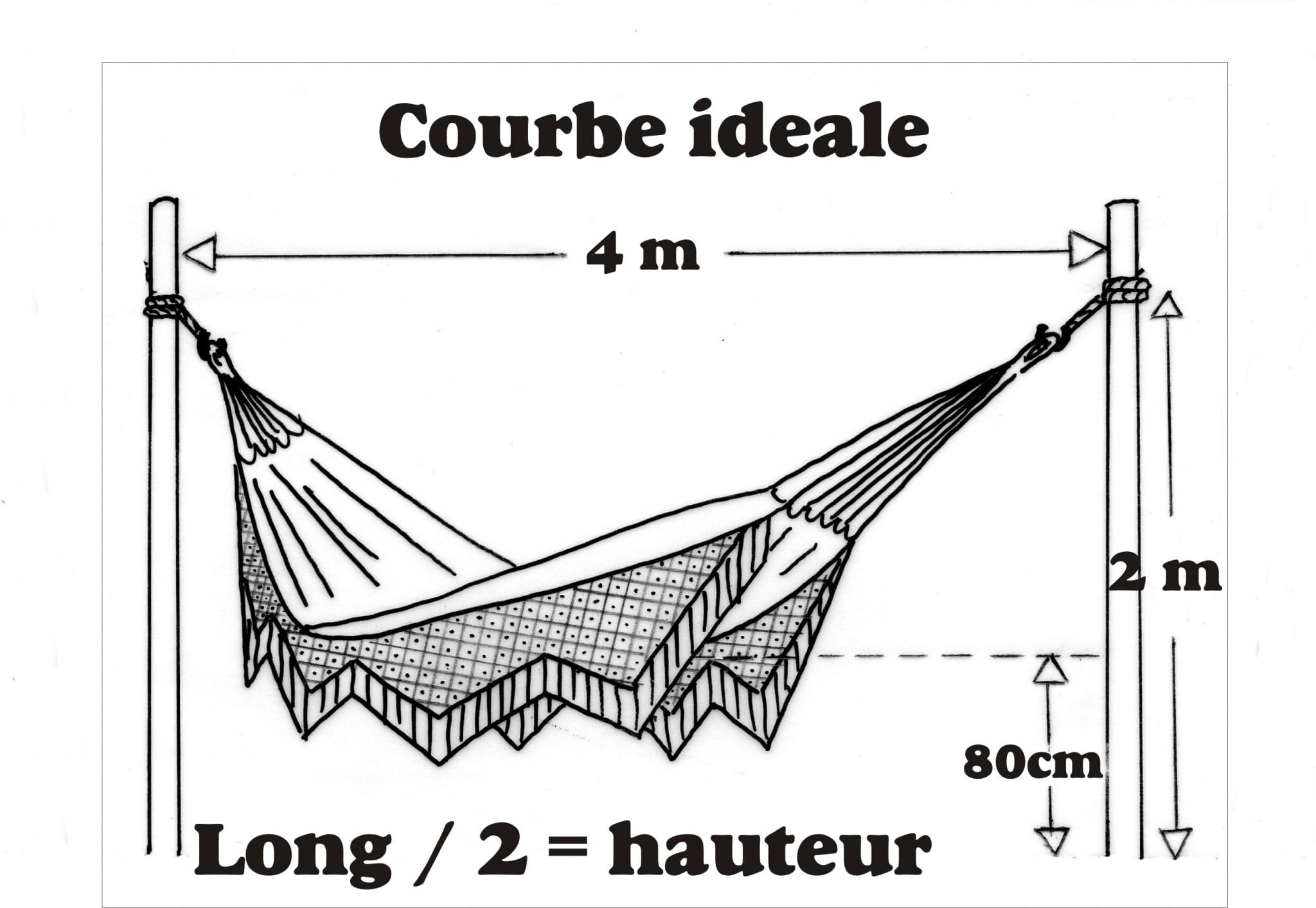 Comment bien installer un hamac tropical hamac - Comment accrocher un abat jour au plafond ...